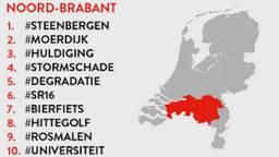 De top-10 grootste topics in Brabant (Beeld: Buzzcapture)