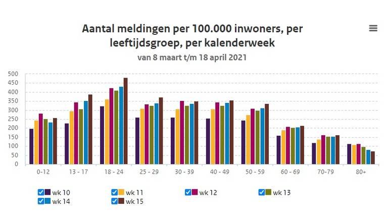 Het aantal coronameldingen per 100.000 inwoners per leeftijdsgroep (bron: RIVM)
