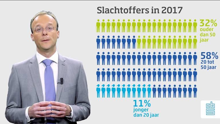 Het CBS publiceert donderdag cijfers over het aantal moorden en doodslagen in 2017 in Nederland.