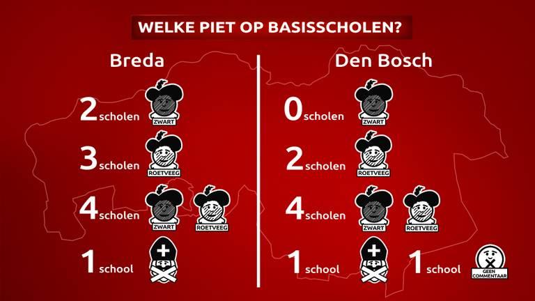 De pieten op scholen in Breda en Den Bosch