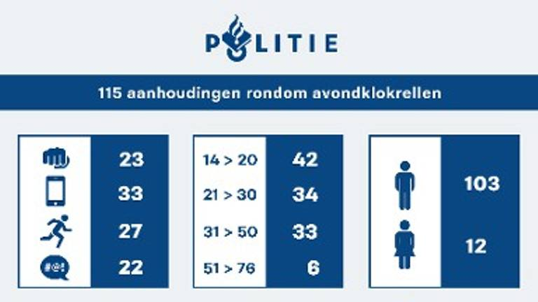 Politiecijfers voor West-Brabant en Zeeland (infographic: politie.nl)