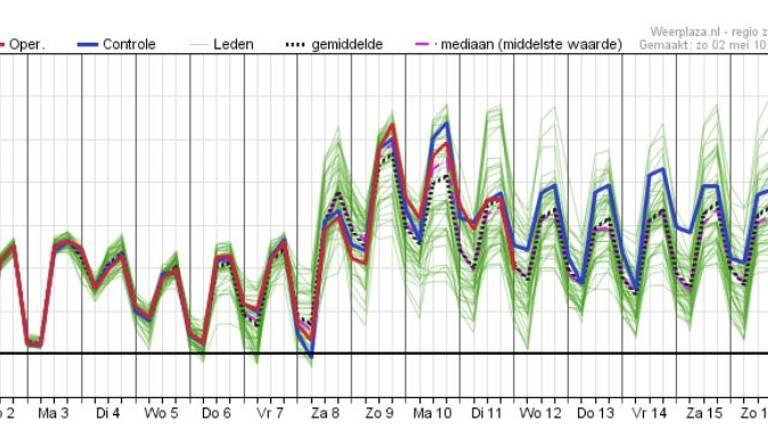 Pluim voor de zuidelijke provincies met een duidelijke weersomslag rond 8 mei (bron: Weerplaza.nl).