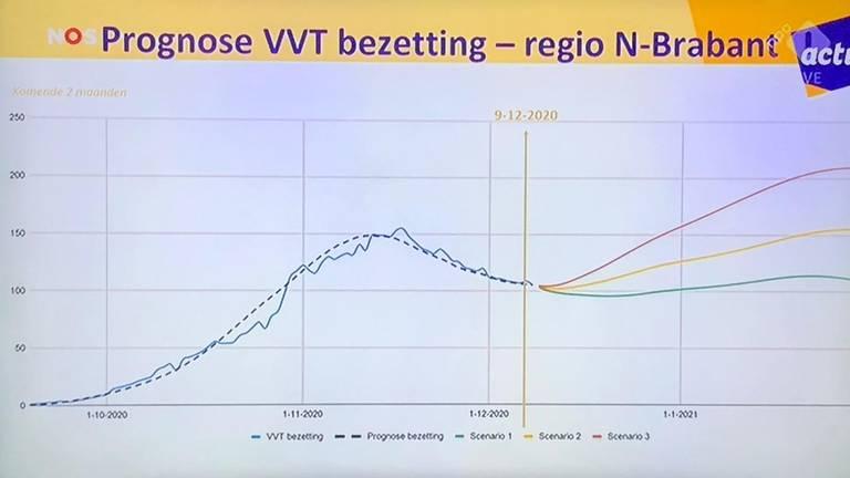 Voorspelling bedbezetting coronalocaties in Brabantse verpleeg-, verzorgings- en thuiszorgsector (VVT).