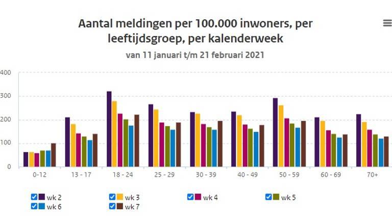 Aantal positieve coronatests per 100.000 inwoners per leeftijdscategorie (bron: RIVM).