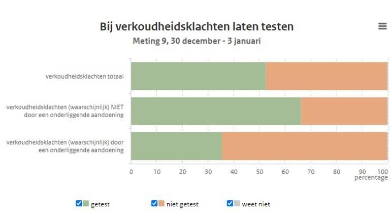 Gedragsonderzoek van het RIVM: hoeveel mensen laten zich testen bij klachten? (screenshot: RIVM).