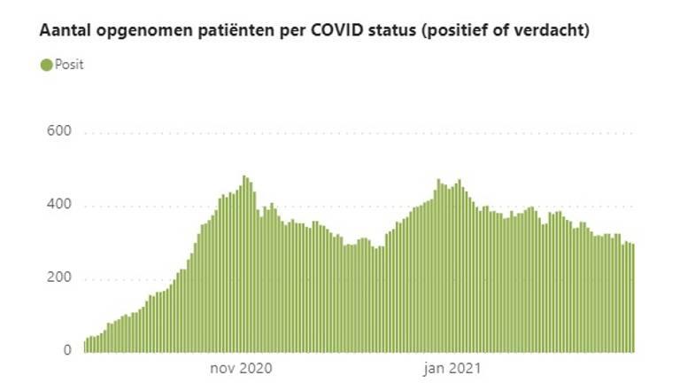 Het aantal coronapatiënten in de Brabantse ziekenhuizen zakt gestaag (bron: ROAZ).