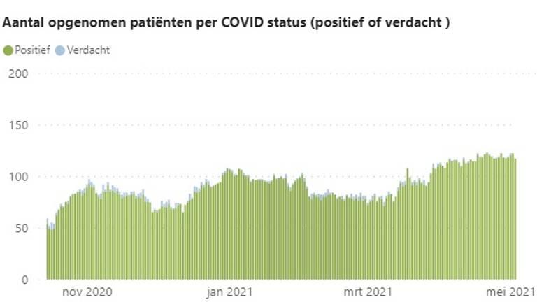 IC-bezetting door coronapatiënten in de Brabantse ziekenhuizen (beeld: ROAZ)