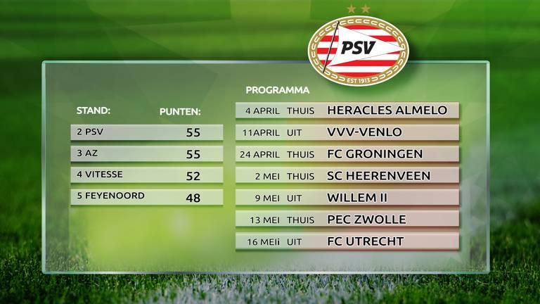 Resterend speelschema PSV