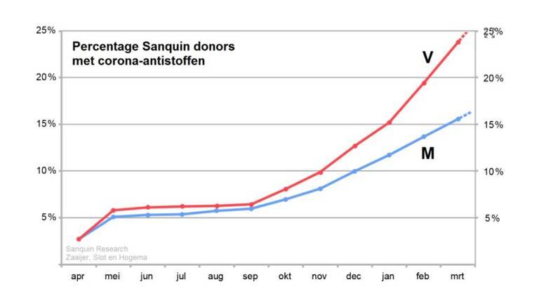 Het verschil tussen vrouwelijke en mannelijke donoren met antistoffen (beeld: Sanquin).